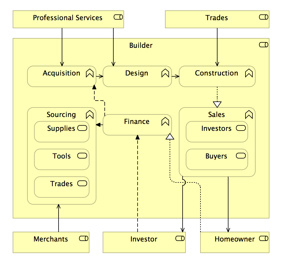 Property Development Business Model